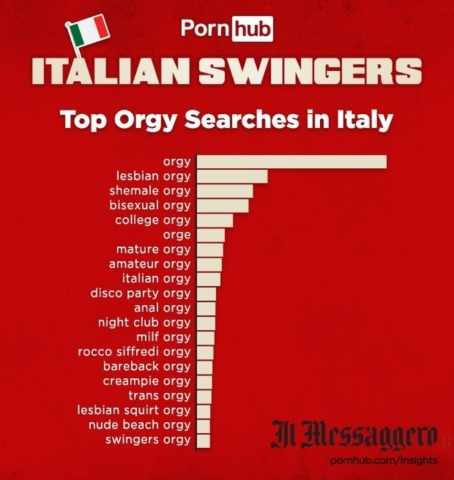 TOP ORGY SEARCHES IN ITALY